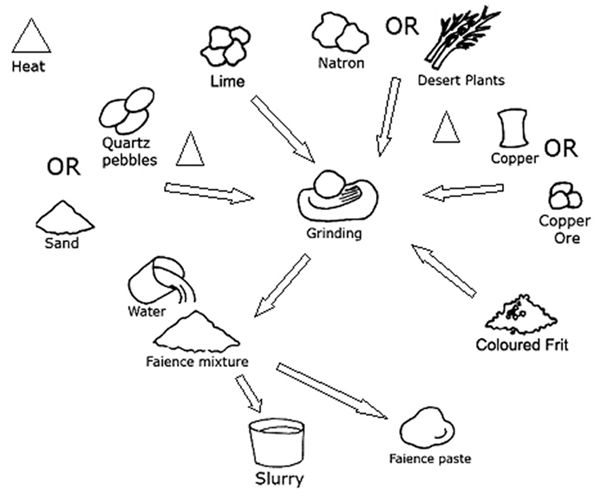 Diagram showing manufacturing process of Egyptian faience