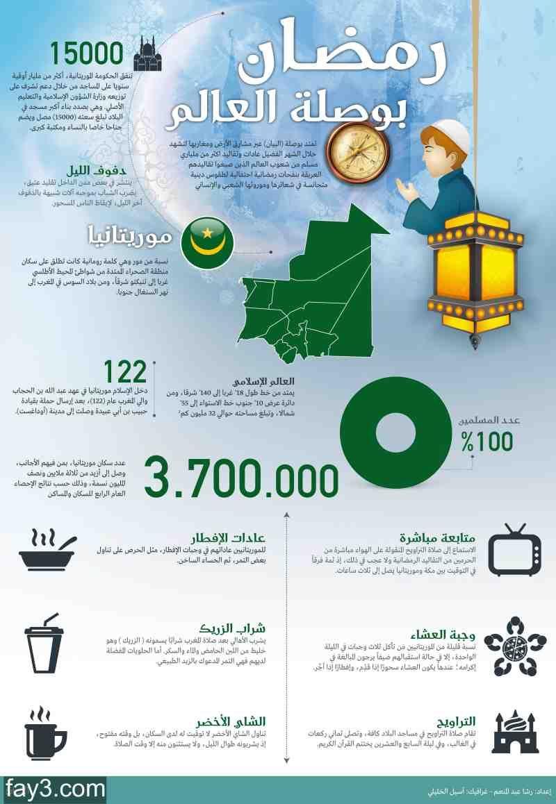 انفوجرافيك عن رمضان في موريتانيا Map