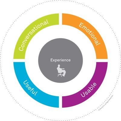 Experience Qualities Business Design Experience Design User Experience