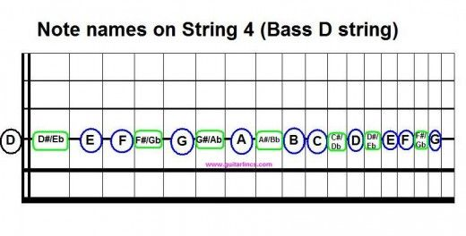 Introduction to Movable Scale and Chord Shapes for Guitar   Guitars ...