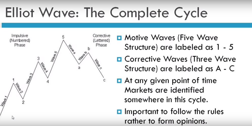 Elliott Wave Basics Elliott Waves Principle Elliott Waves Wave Theory Forex Training Learning