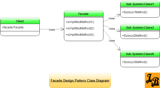 Tutorial On Facade Design Pattern In Java Explained With Uml