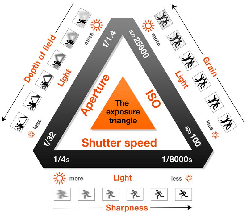 Shutter speed in dslr pdf writer