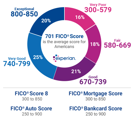 What are the Different Credit Score Ranges? Credit score