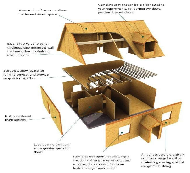 Pin By Callum Arnold On Dream Home Sip House Structural Insulated Panels Energy Efficient Homes