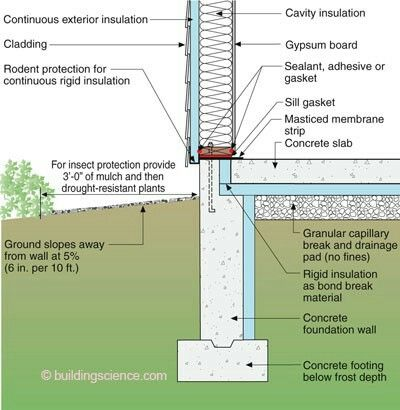 Pin By Kevin Mcclain On Homes Slab Insulation Exterior Insulation Building Foundation