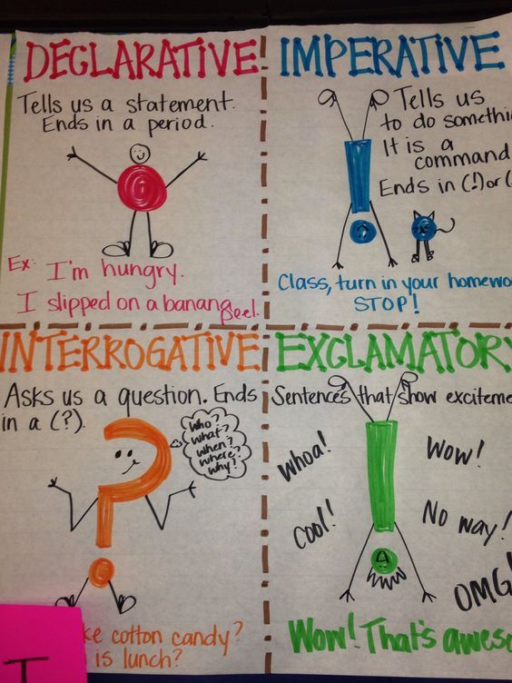 4 types of sentences anchor chart Anchor Charts Types of