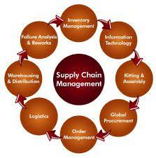Pin By Hanna Brainard On Sap Scm Online Training Supply Chain Management Supply Chain Logistics Supply Chain