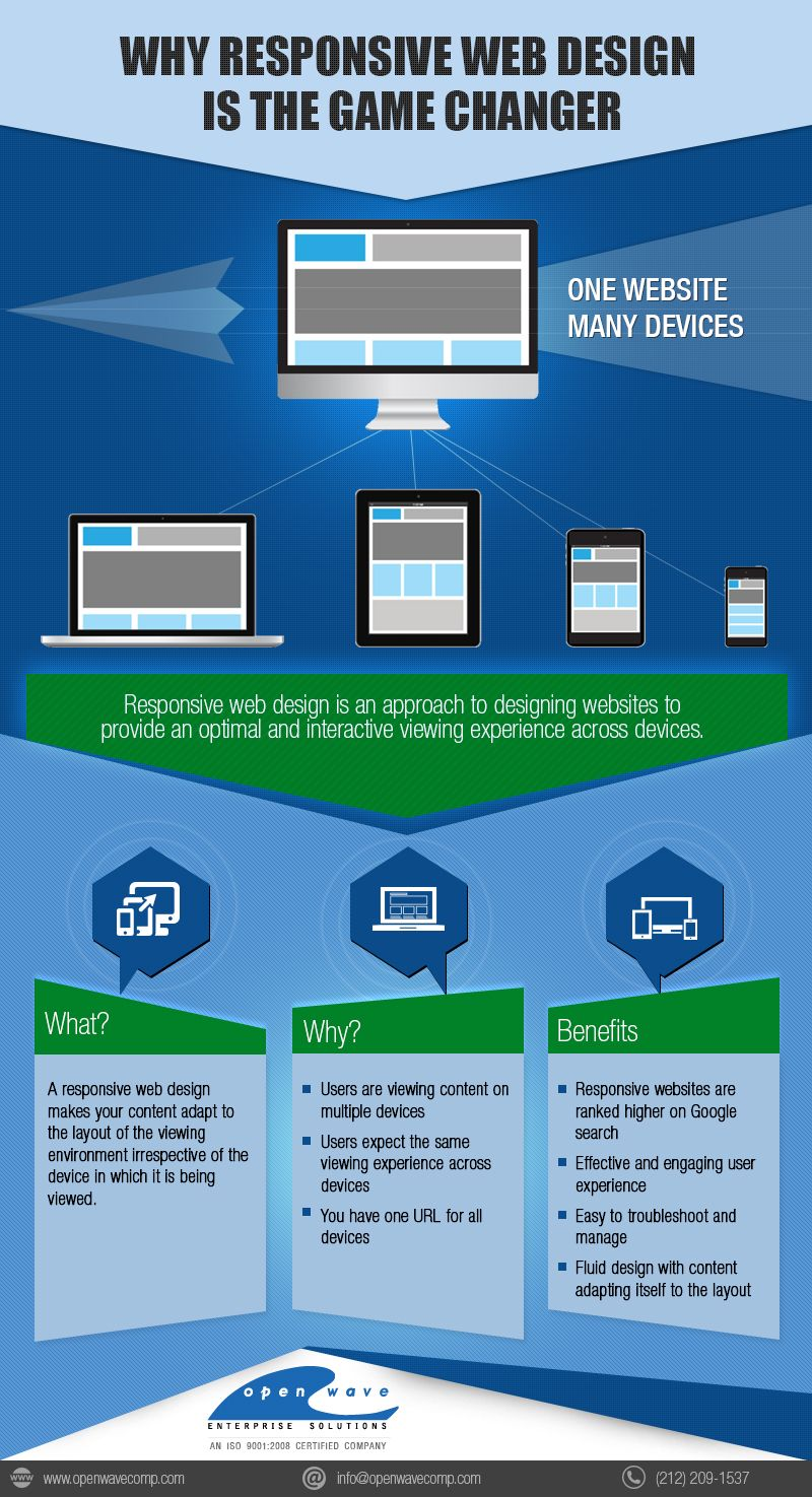 Responsive Web Design Is The Best Way To Target Mobile Users And Favours Mobile Optimized Sites When Presentin Web Design Web Development Design Website Design