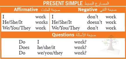 حصافة شرح Present Simple Vs Present Progressive Progress Simple Presents