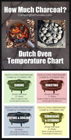 Photo of Dutch Oven Temperature Chart: No more estimate how many coals! – #camp # …