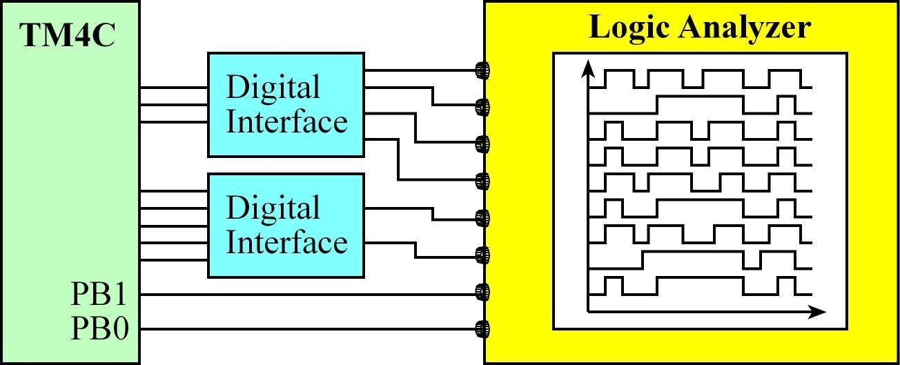 Logic Analyzer | 6 5 Hardware Debugging Tools | UT 6 10x Courseware