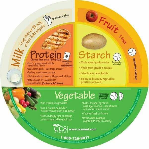 Plate Portion Diagram Portion Control Diet Portion Control Diet Plan Proper Portions