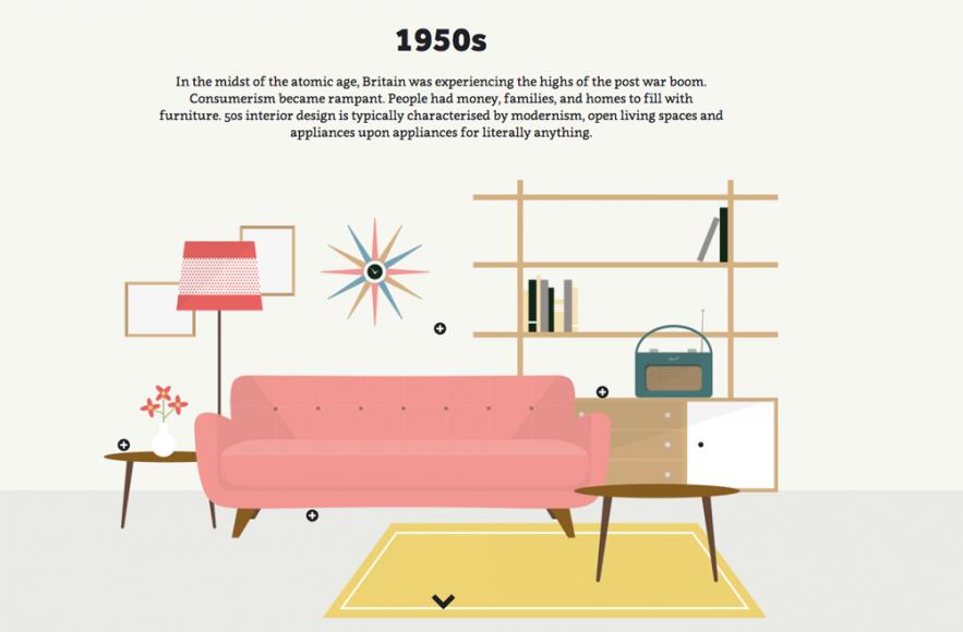 Interior Design By Decade Interior Design History Interior Design Layout Interior Design Tips