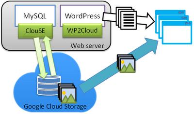 21++ Google cloud server hosting info