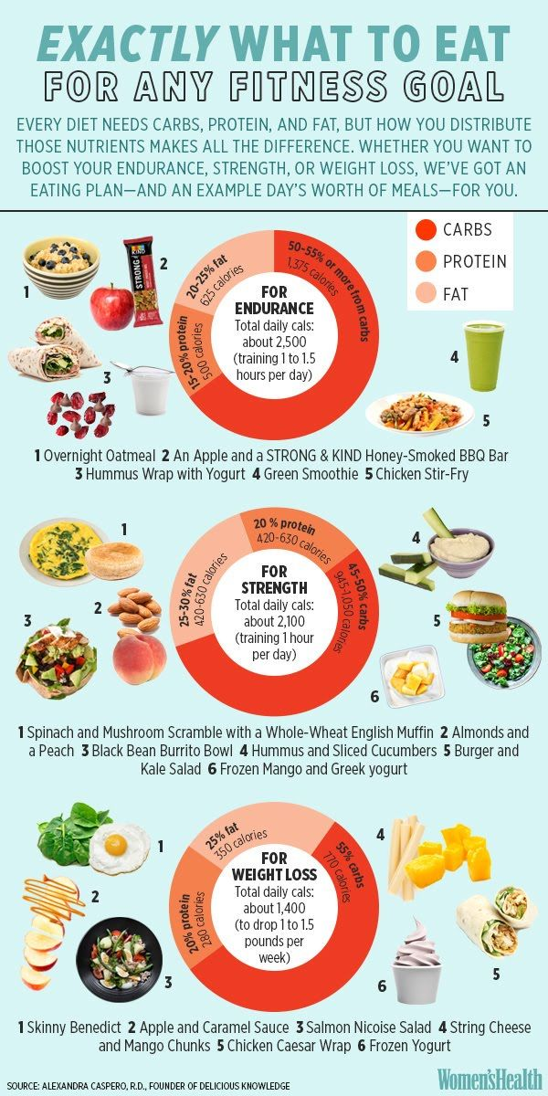 Here's Exactly What to Eat to Achieve Any Fitness Goal  http://www.womenshealthmag.com/fitness/weight-loss-meal-plans
