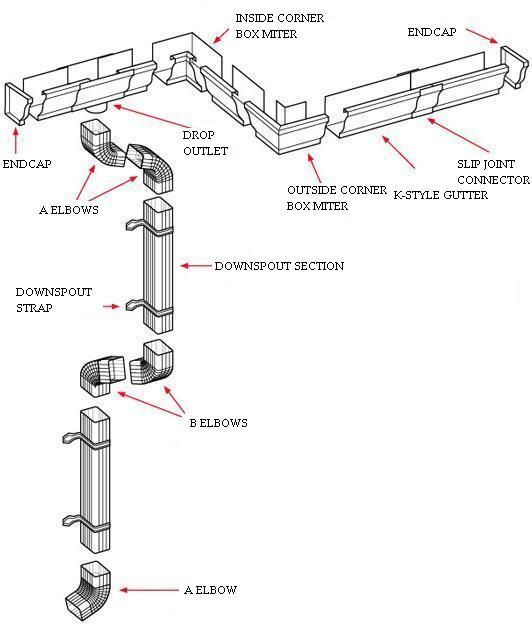 Gutter Parts Diagram Data Library