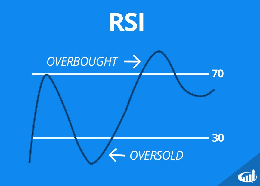 Relative Strength Index (RSI) Definition | Relative strength index ...