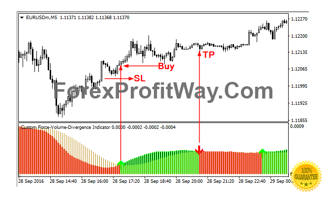 Force Volume Non Repaint Indicator For Mt4 Volume Force Trading
