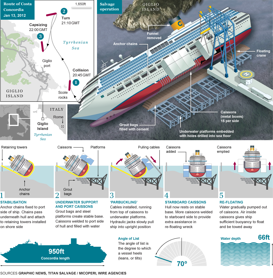 How the costa concordia salvage operation will work cruise ships how the costa concordia salvage operation will work abandoned ships shipwreckcruise pooptronica