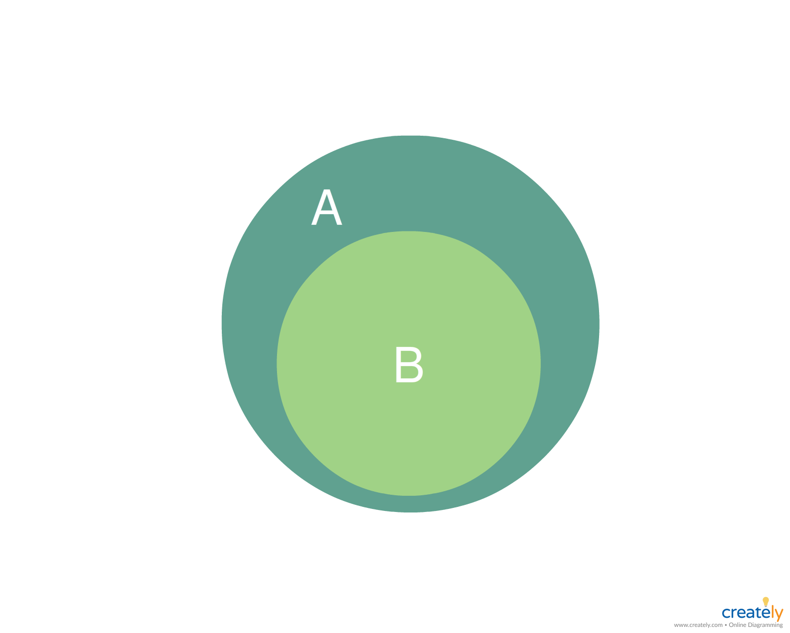 small resolution of venn diagram example showing a is a proper subset of b and conversely b is a proper super set of a you can use this as a template by clicking on the