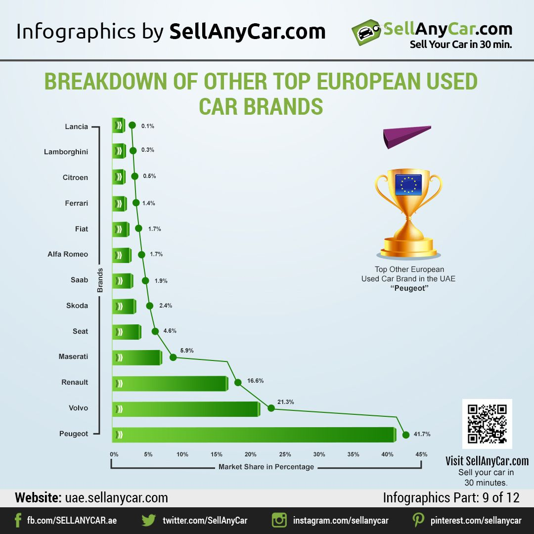 Sellanycar Com S Introspective Comparison Of Used Car Brands In The Uae By Market Share And Age Car Brands Brand Marketing