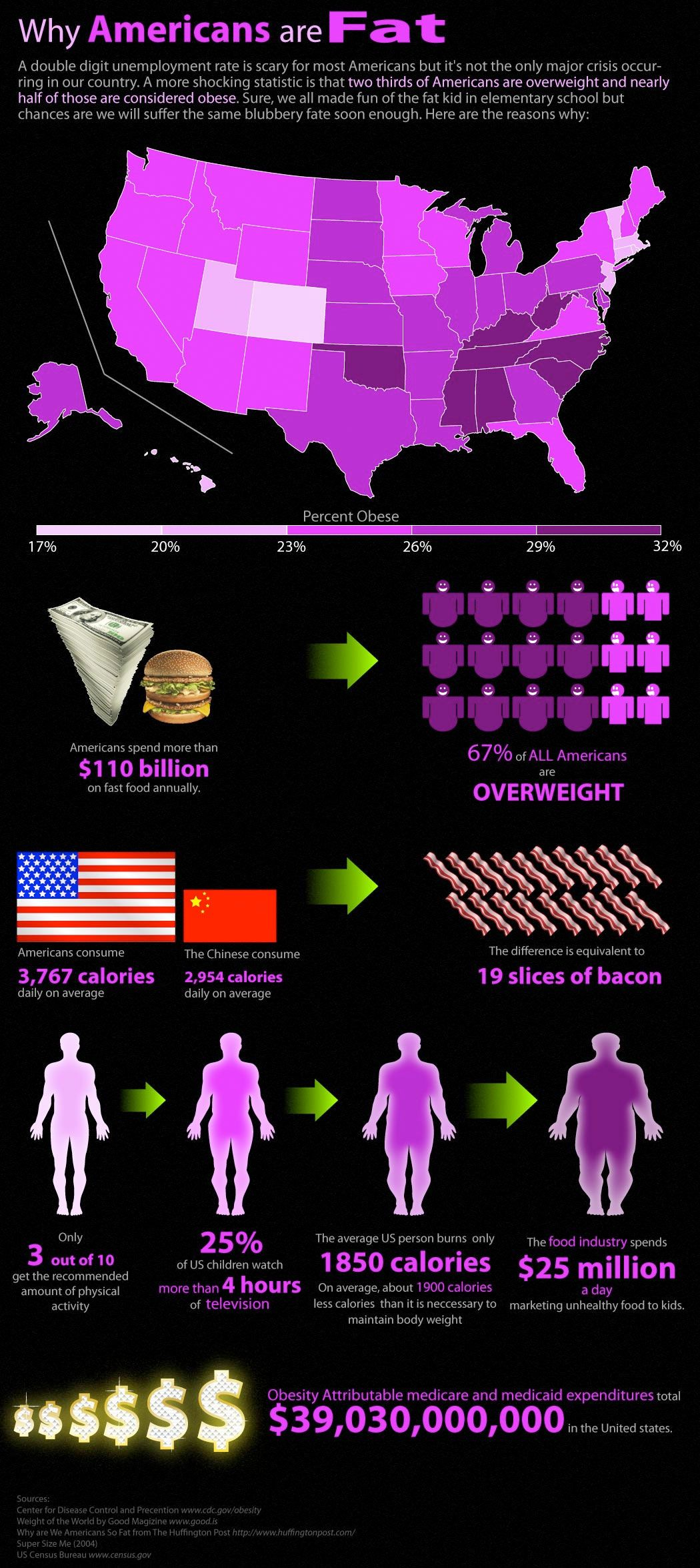 America lifestyle lends to the alarming rate of obesity