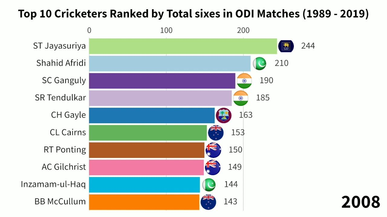 Top 10 Cricketers Ranked By Total Centuries In Odi 1978 To 2019 Ranking Top 10 Top Ranking