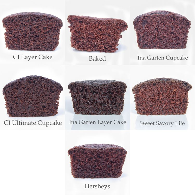 Chocolate Cupcake Recipe Comparison Experiment- 7 Recipes