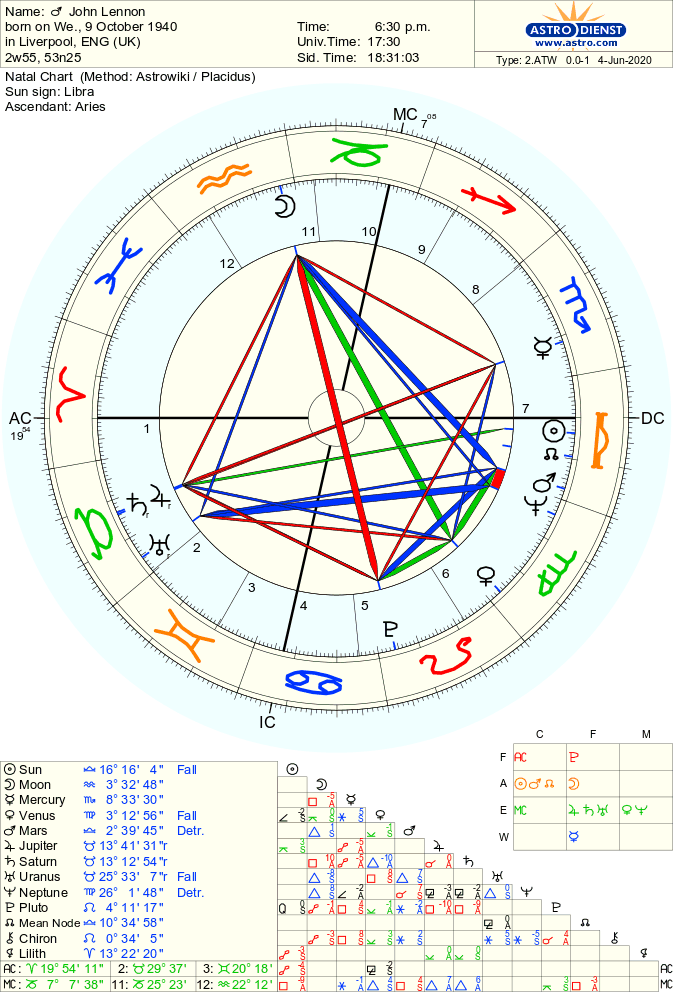 Pin on Birth Charts of Famous People