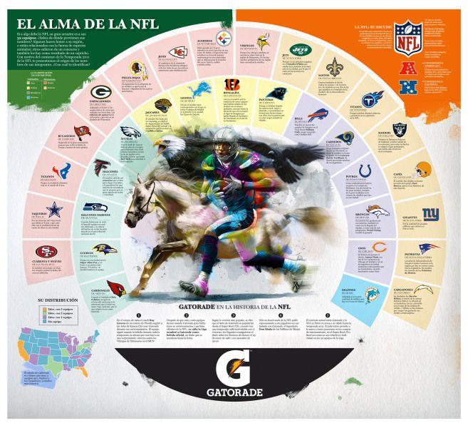NFL Names II, By Estefan Cuanalo (Mexico)