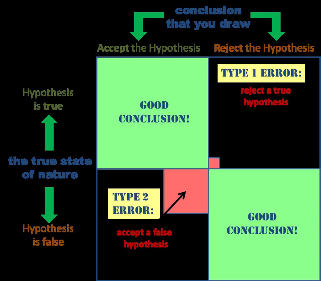 Type 1 Error And Type 2 Error