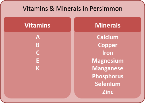 Vitamins and Minerals in Persimmon