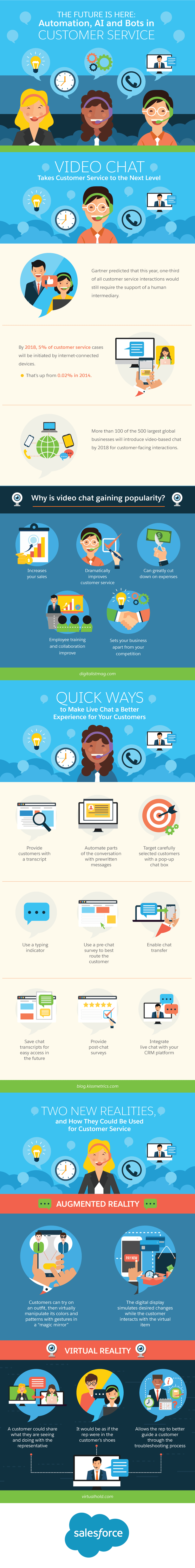The Future is Here: Automation, AI, and Bots in Customer Service #Infographic