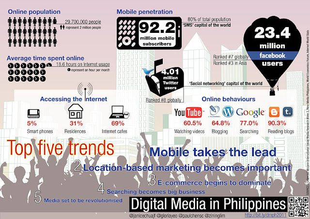 State of Digital Ecosystem in Philippines (as of Sept 2011)