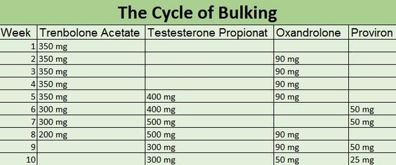 Pin by Lee Hulmes on Narcotics, Etc | Steroids cycles