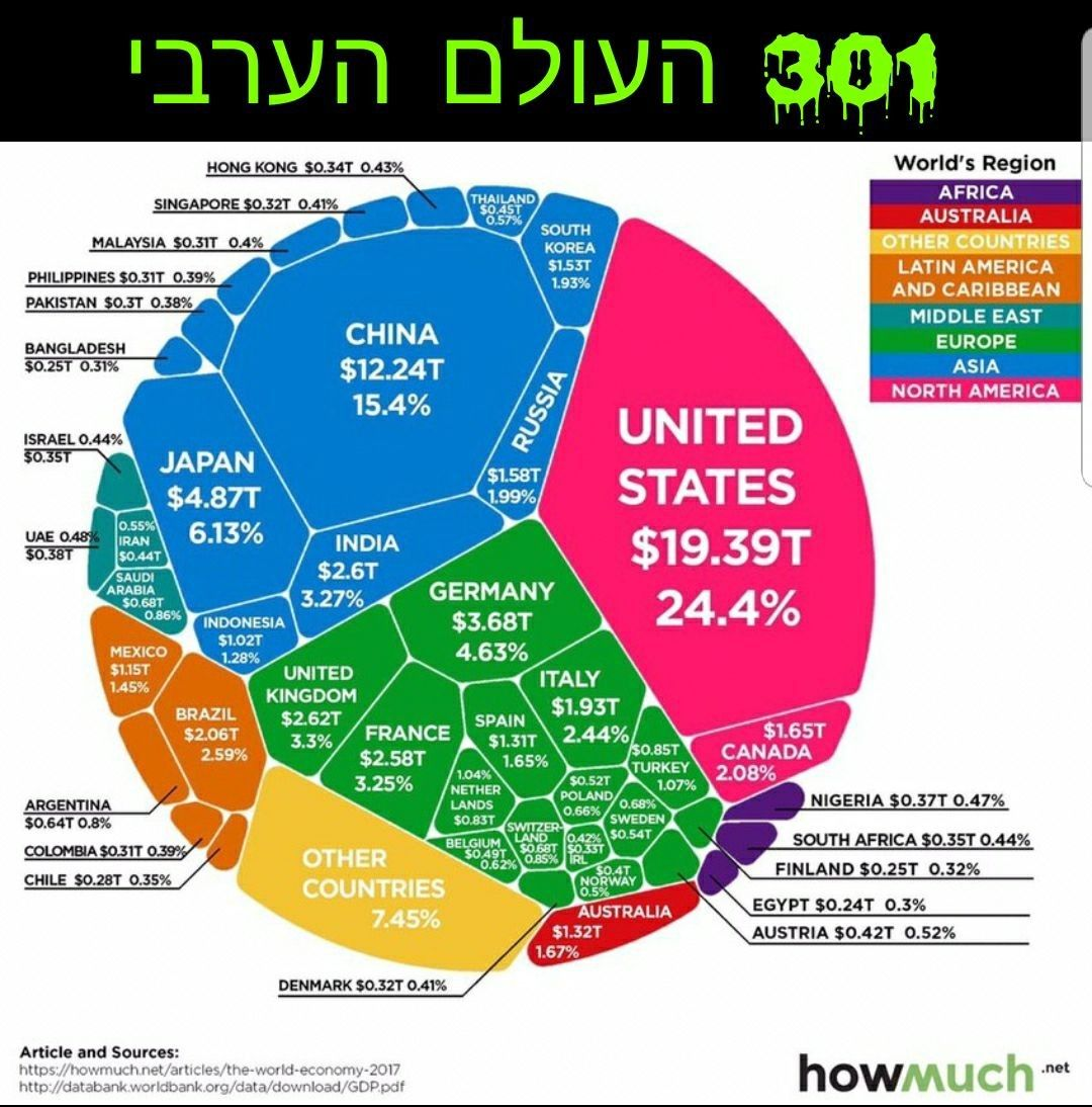 Pin By Omri Shahar On Maffish Balstin Never Was In History When This Country Founded Watch Was Her Borders What Was That Coin They Using מפיש בלסטין Economy Infographic Global Economy