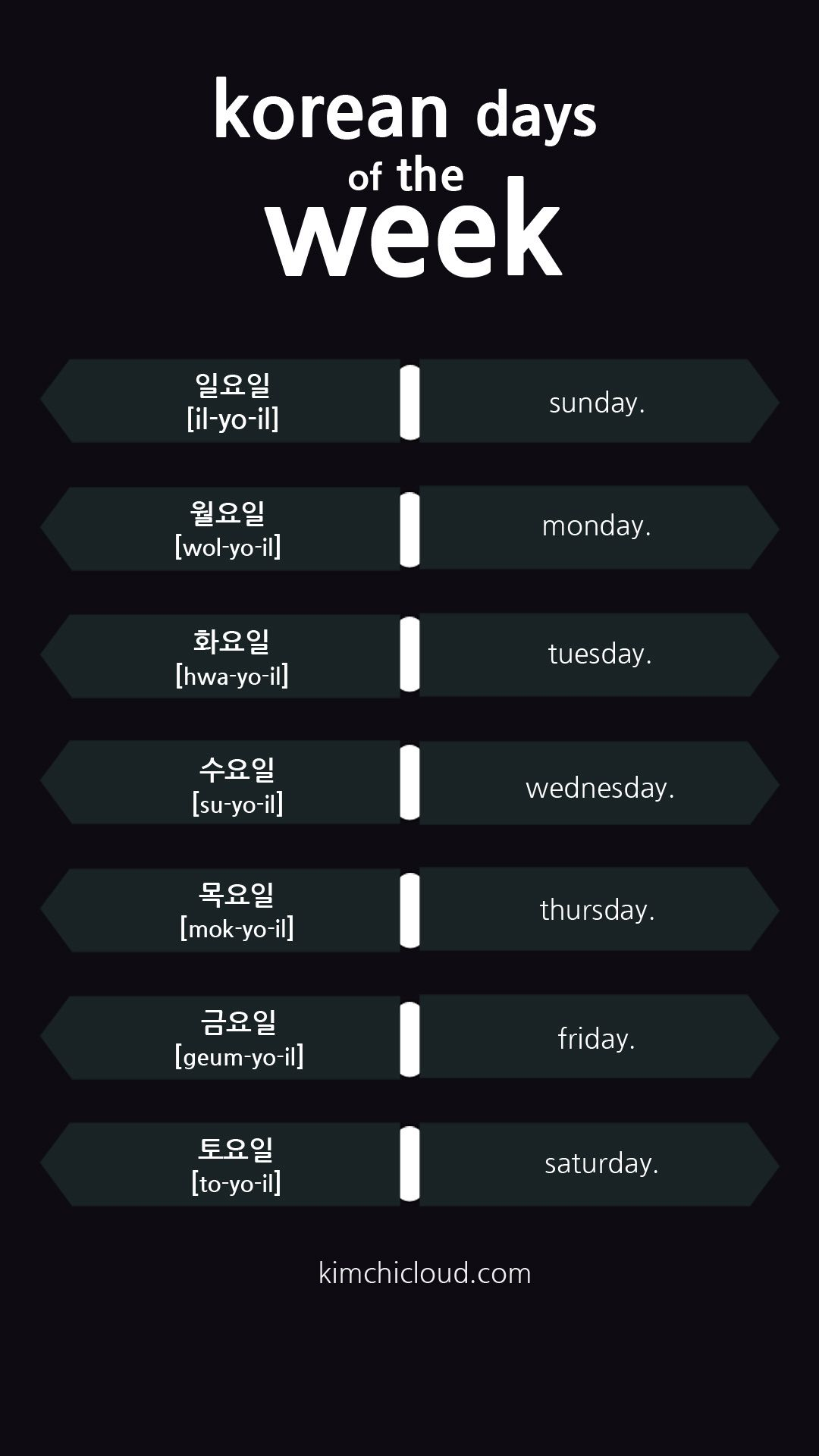 In This Lesson We Will Introduce The Words For The Days Of The Week In Korean These Words Have