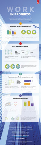 The Future of Work: People Pick Technology Over Perks in New Adobe Study