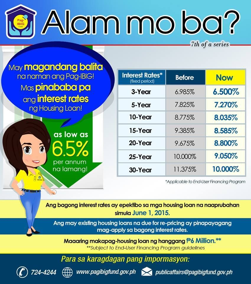 new pag-ibig home loan interest rates! pag-ibig offers its lowest