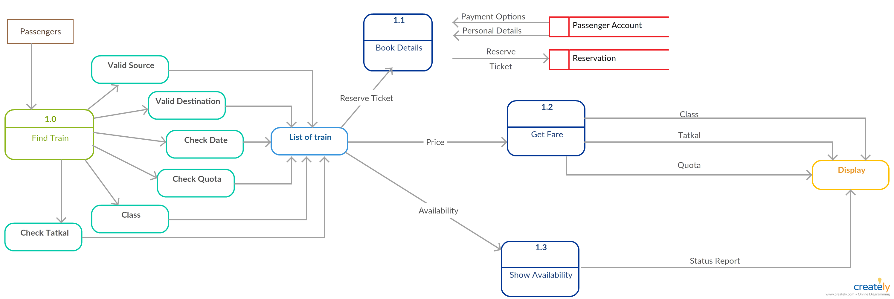 Data flow diagram dfd for railway reservation level 2 this level data flow diagram dfd for railway reservation level 2 this level explains how ccuart Images