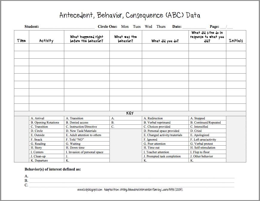 This page is very similar to the ABC form above This form - behavior intervention plan