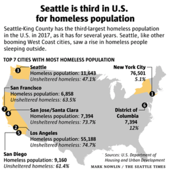 Seattle Civic Emergency City Fences Off Homeless From Camping Under Bridges Investmentwatch West Coast Cities City Seattle News