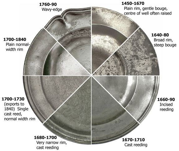 This Chart Shows The Most Important Sadware Pewter Styles Of Chargers Dishes And Saucers Their Main Periods Use