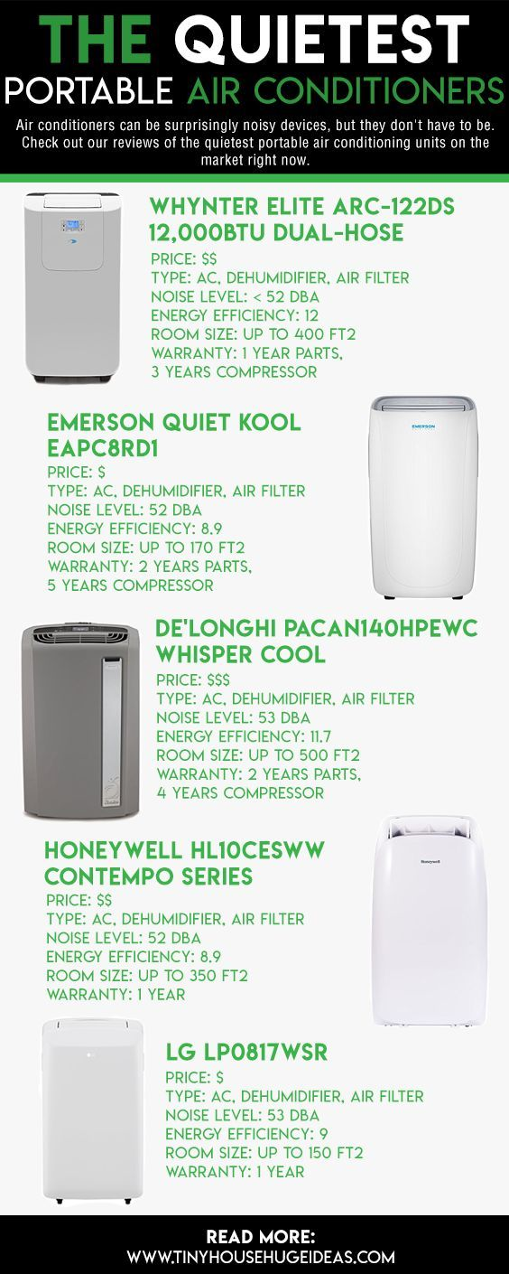 The Quietest Portable Air Conditioners Reviews & Buyer's