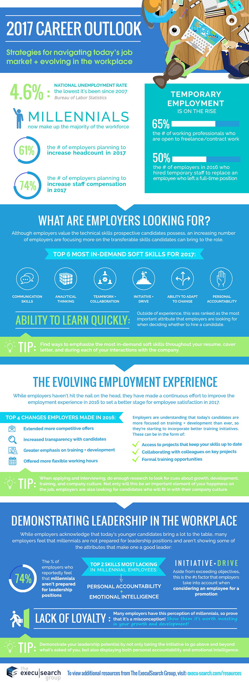 2017 career outlook job search pinterest infographic