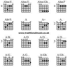advanced guitar chords abm e abm e abm gb abm7 ab 5 a a a a b a d a d a d. Black Bedroom Furniture Sets. Home Design Ideas