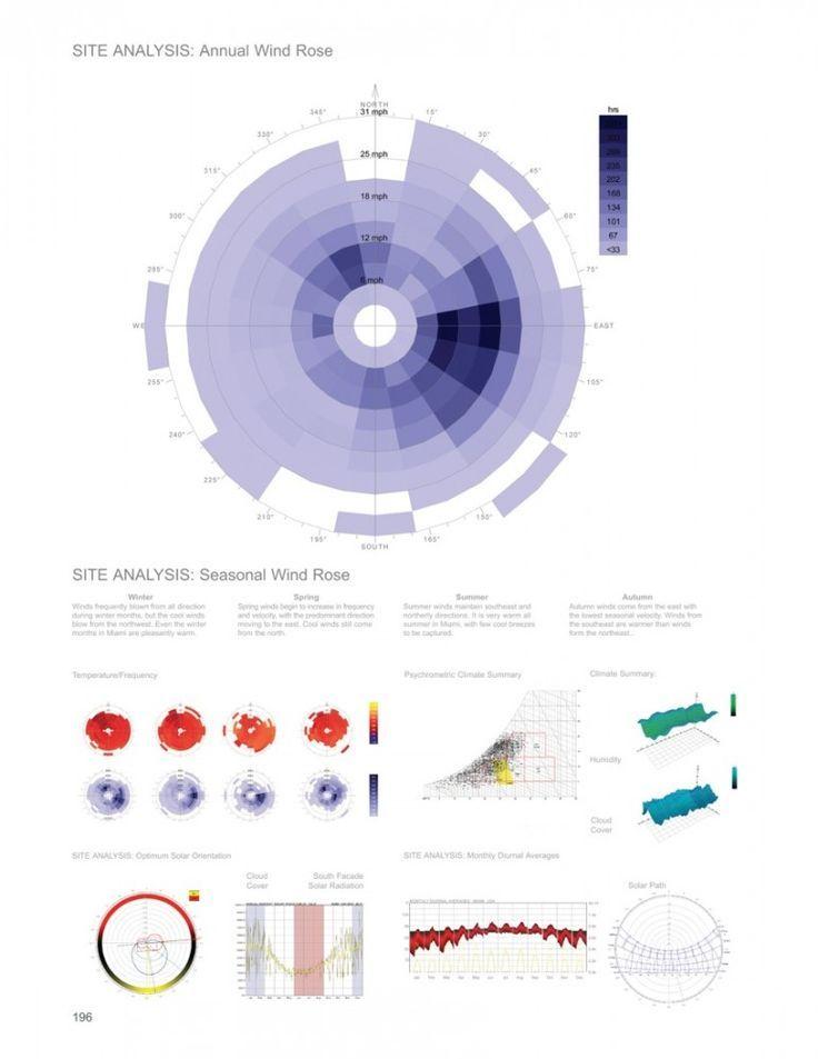 Wind Wheel Diagram Architecture Google Search Diagram