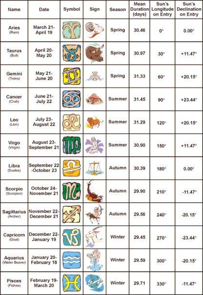 Star Sign Seasons Duration And Degrees