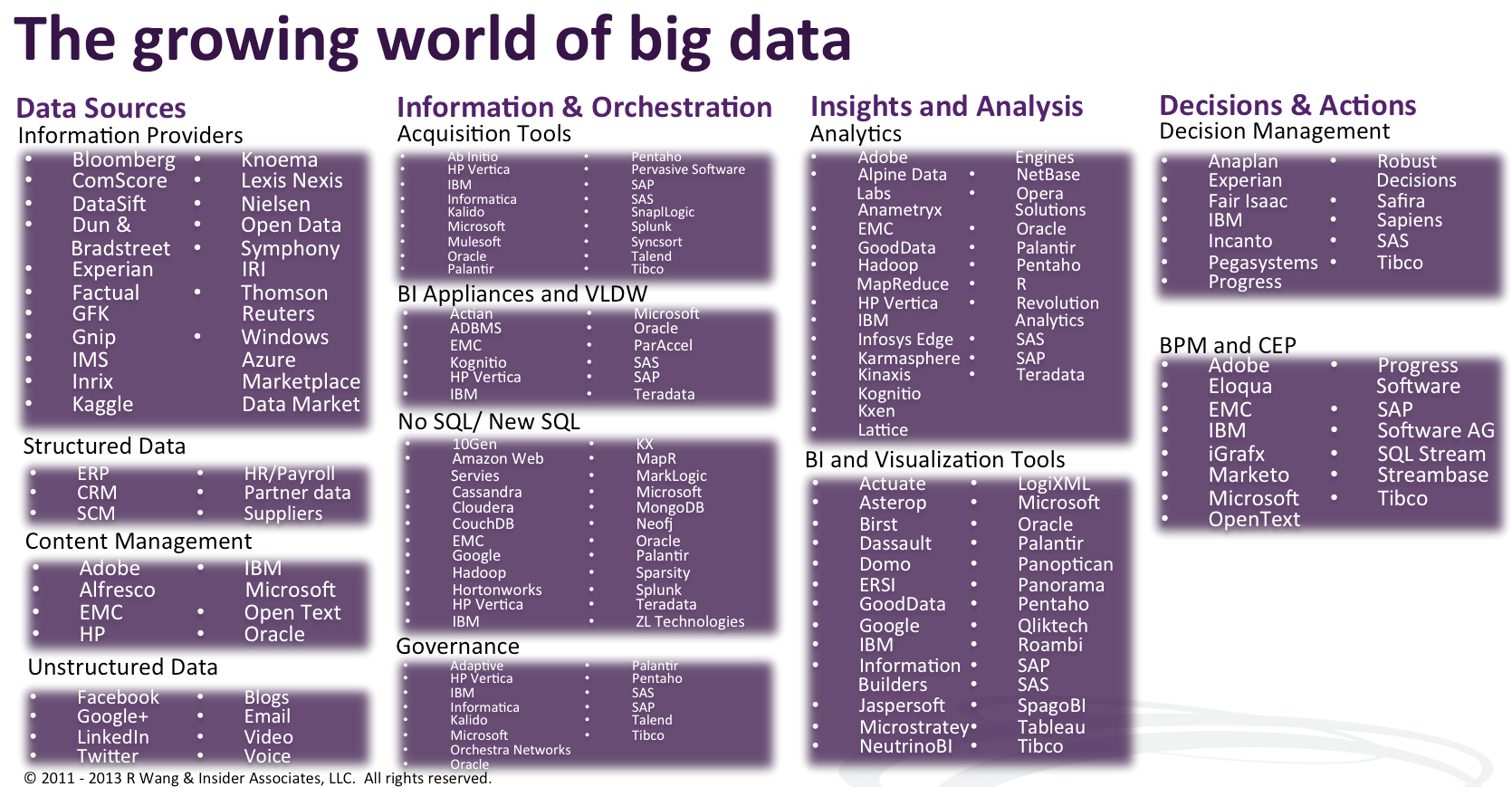 Looking At Big Data In 4 Sub Categories Figure 2 Data Sources Information Providers Structured Data Content Management And Big Data Marketing Data Data
